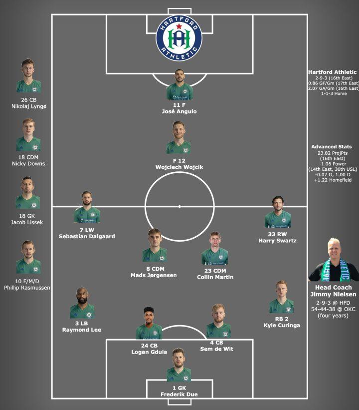 Hartford lineup