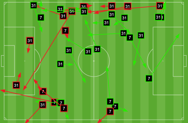 NCFC wingers, attacking right-to-left
