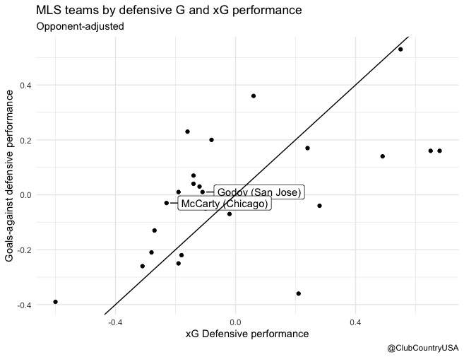 Defensive Performance MLS