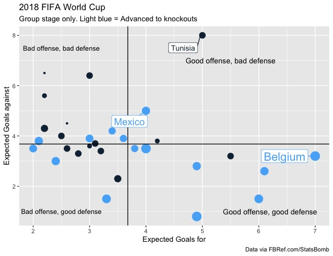 World Cup xG